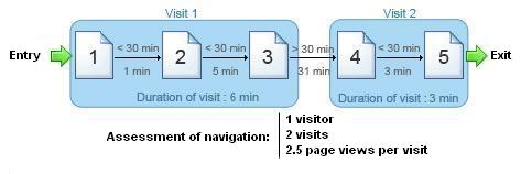 visitor-access