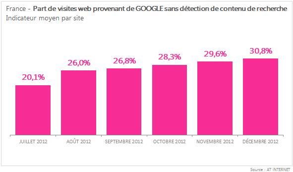 30,8% de requêtes Google indéterminées en moyenne pour un site web en France fin 2012