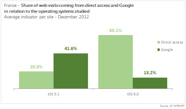 Google https december 2012