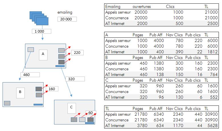 TCO webanalytics