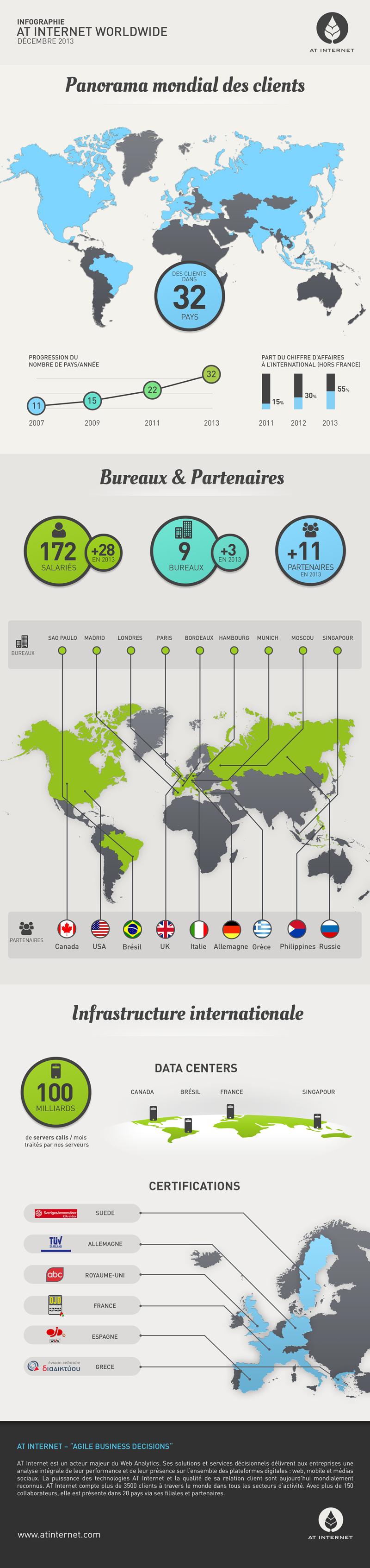 2013-06_InternationnalPresence-Final