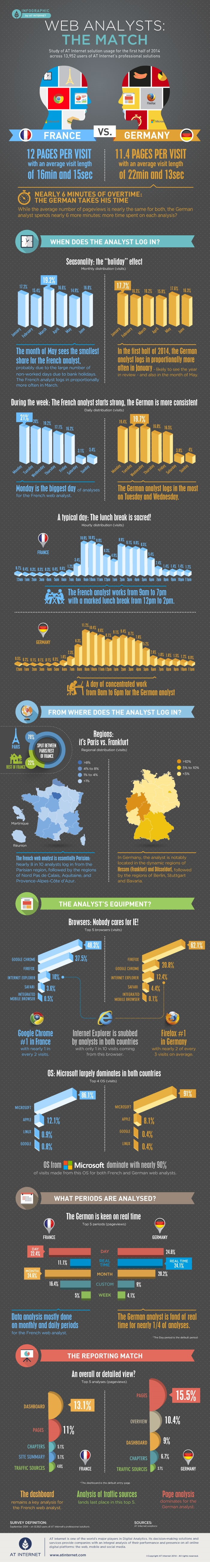 Infographic France vs. Germany Web Analysts – The Match