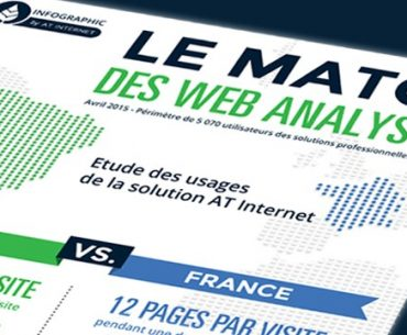 [Infographie] Brésil Vs France le match des web analystes