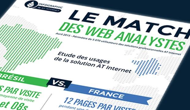 [Infographie] Brésil Vs France le match des web analystes