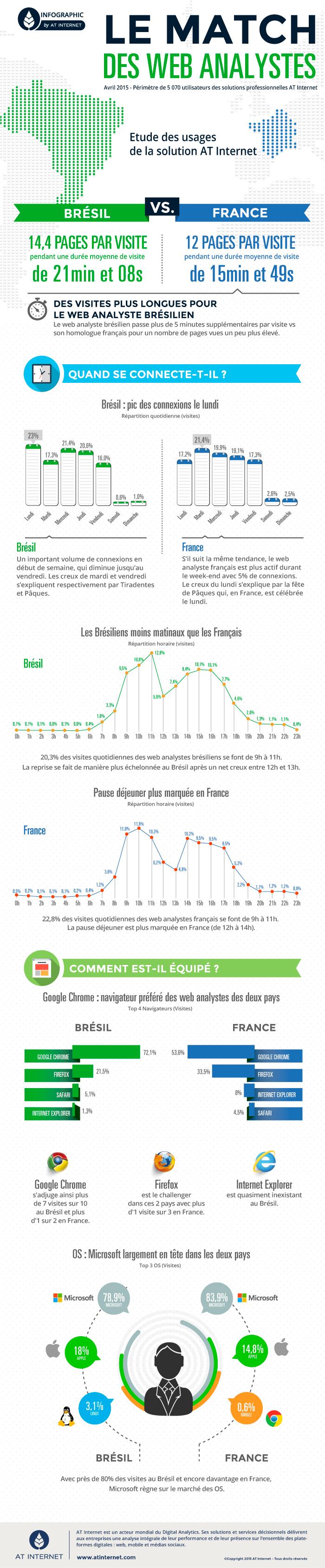 Infographie_Match_BrésilvsFrance_FR