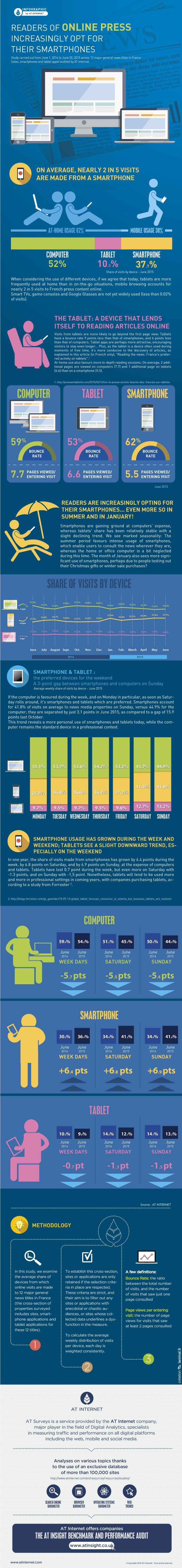 Infographic - Which devices are most-used? AT Internet