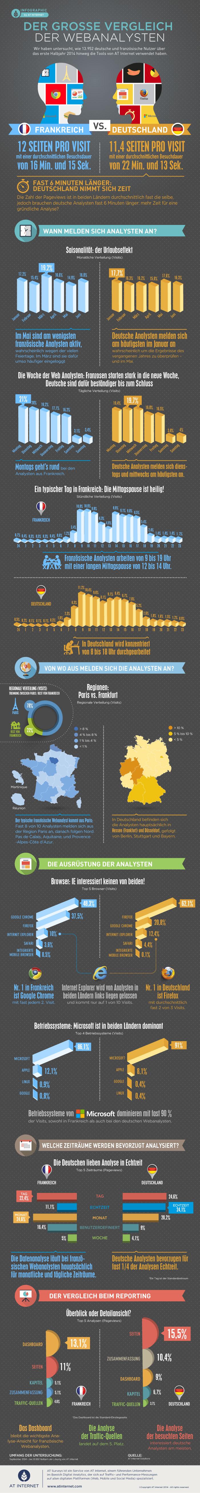 Frankreich vs. Deutschland das Match der Webanalysten 2015