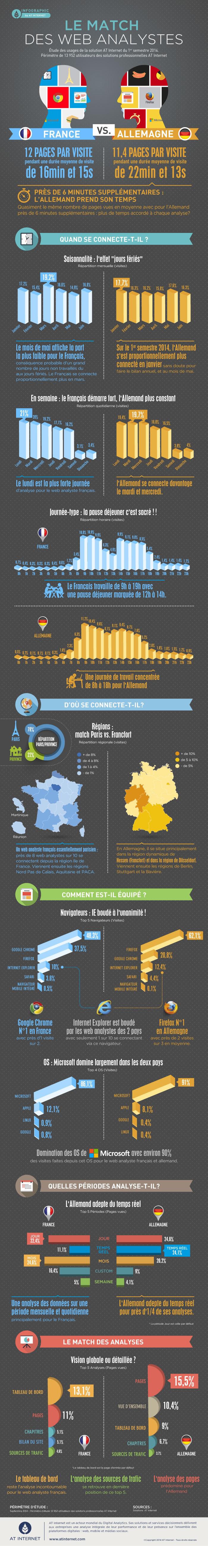 Infographie France vs Allemagne Le match des Web Analystes
