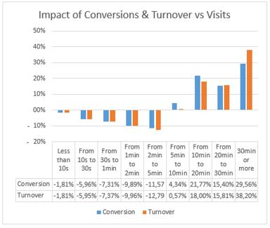 Impact of conversions & revenue vs visits