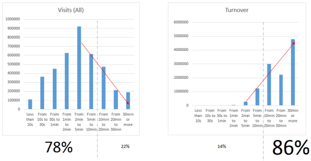turnover/revenue broken down by length of visit