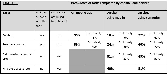 breakdown of tasks by channel and device