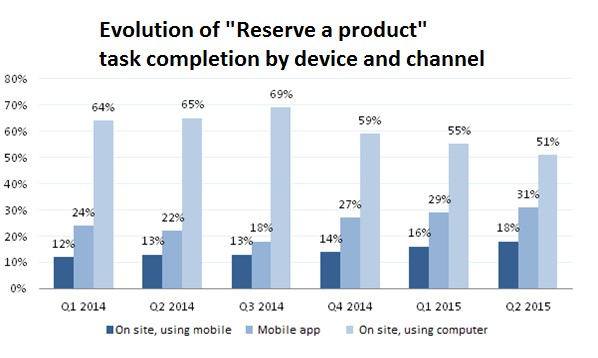 Evolution of task completion by device and channel