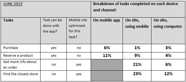 task-completion tab evolution