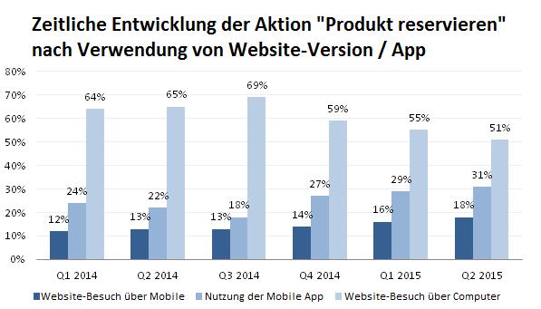 Zeitliche Entwicklung der Aktion nach Verwendung von Website-Version App