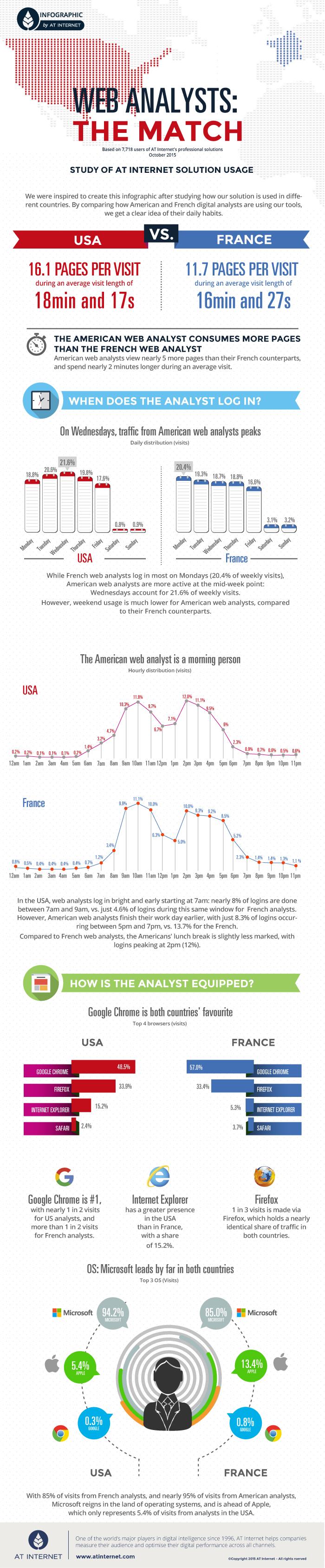 Infographie Match USvsFrance