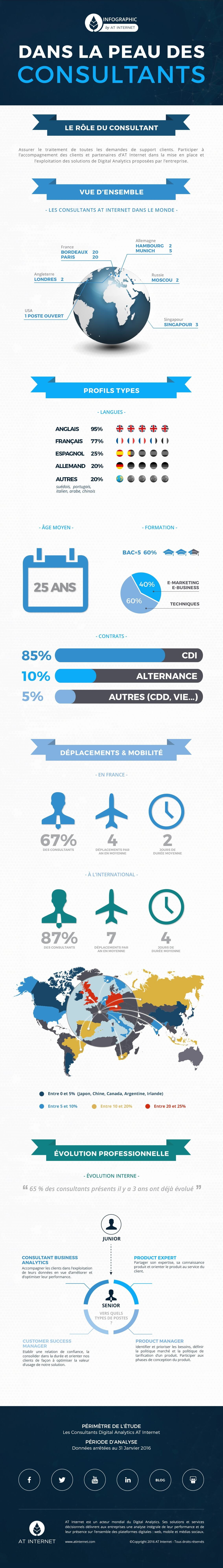 Infographie-Consultants1