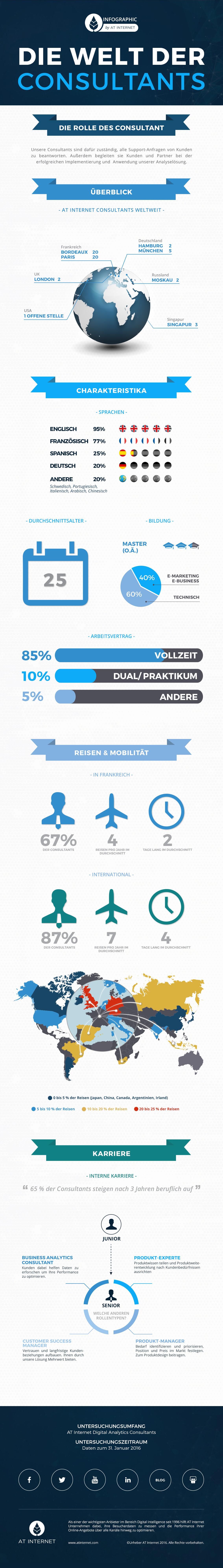 Infographie-Consultants-DE