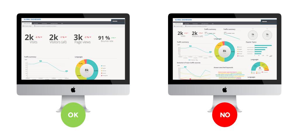 Vergleich einfaches und überladenes Dashboard