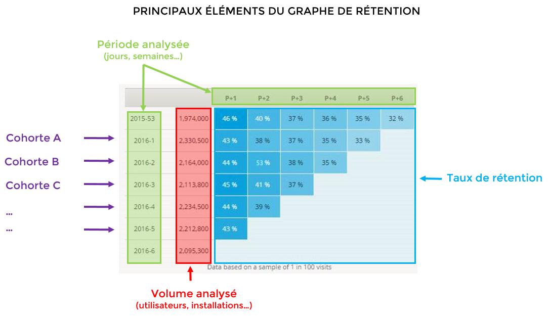 Principaux éléments du graphe de rétention