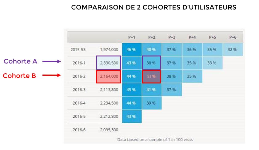 Graphe de rétention : comparaison de 2 cohortes d'utilisateur