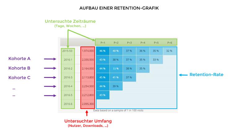 Retention-Grafik in der Mobile Apps Analyse
