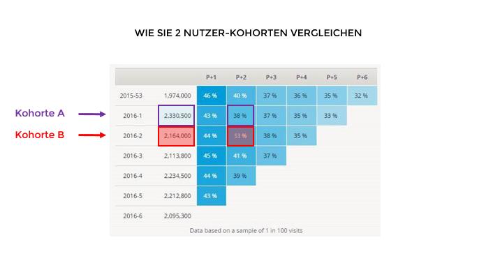 Retention-Grafik mit 2 Kohorten