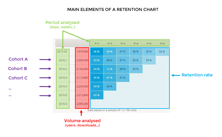 Main elements of a retention chart