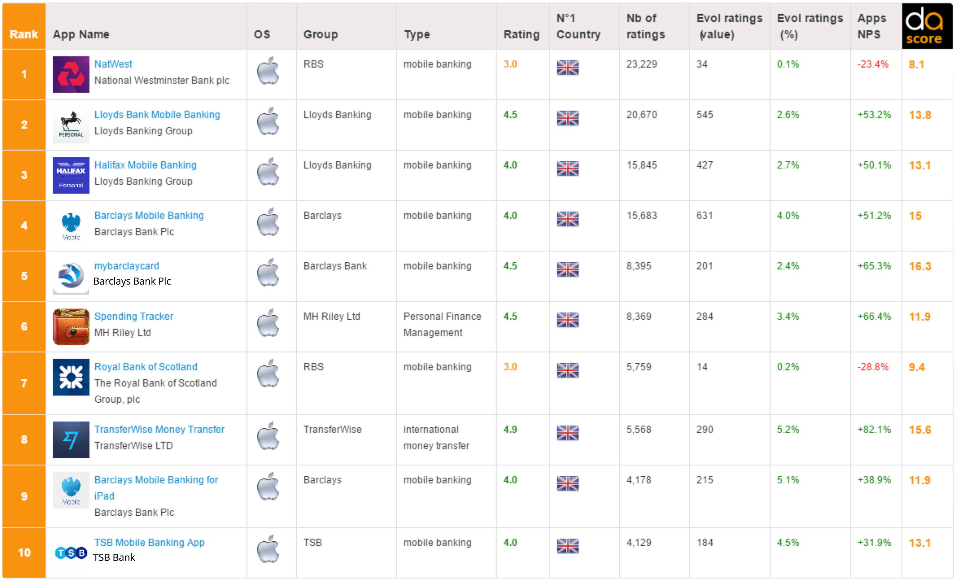 Top 10 banking & fintech mobile app iOS