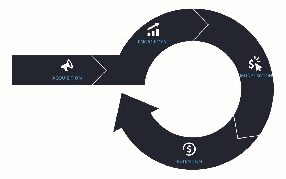 Cycle de vie utilisateurs application