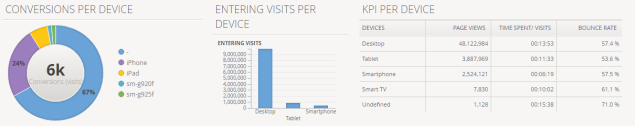 Charts showing multi-device SEO analysis