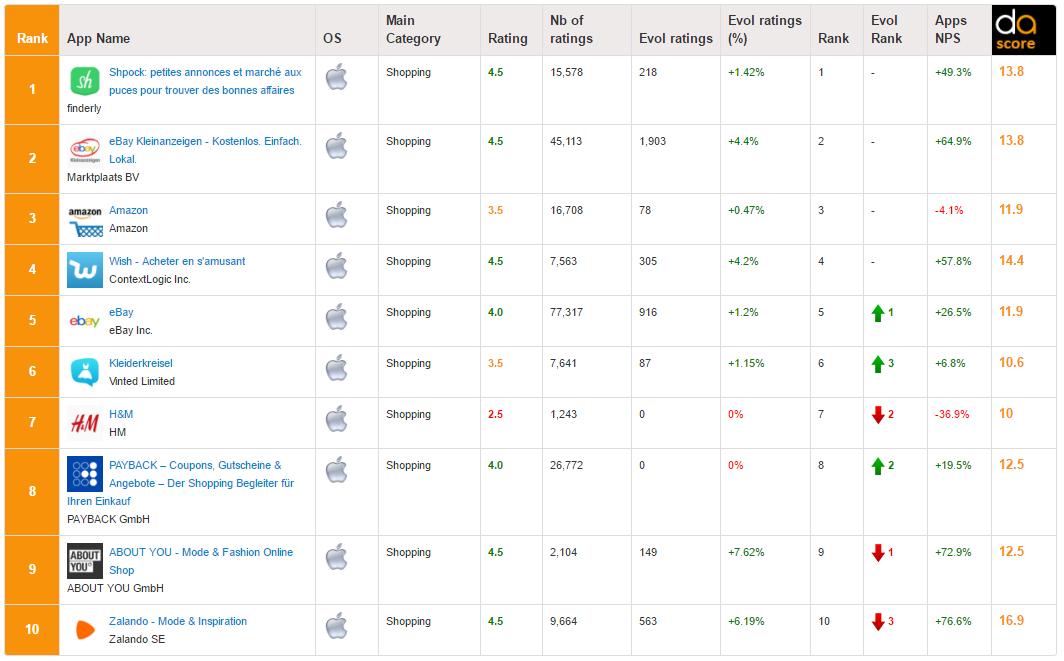 Die Top 10 der E-Commerce-Apps auf iOS