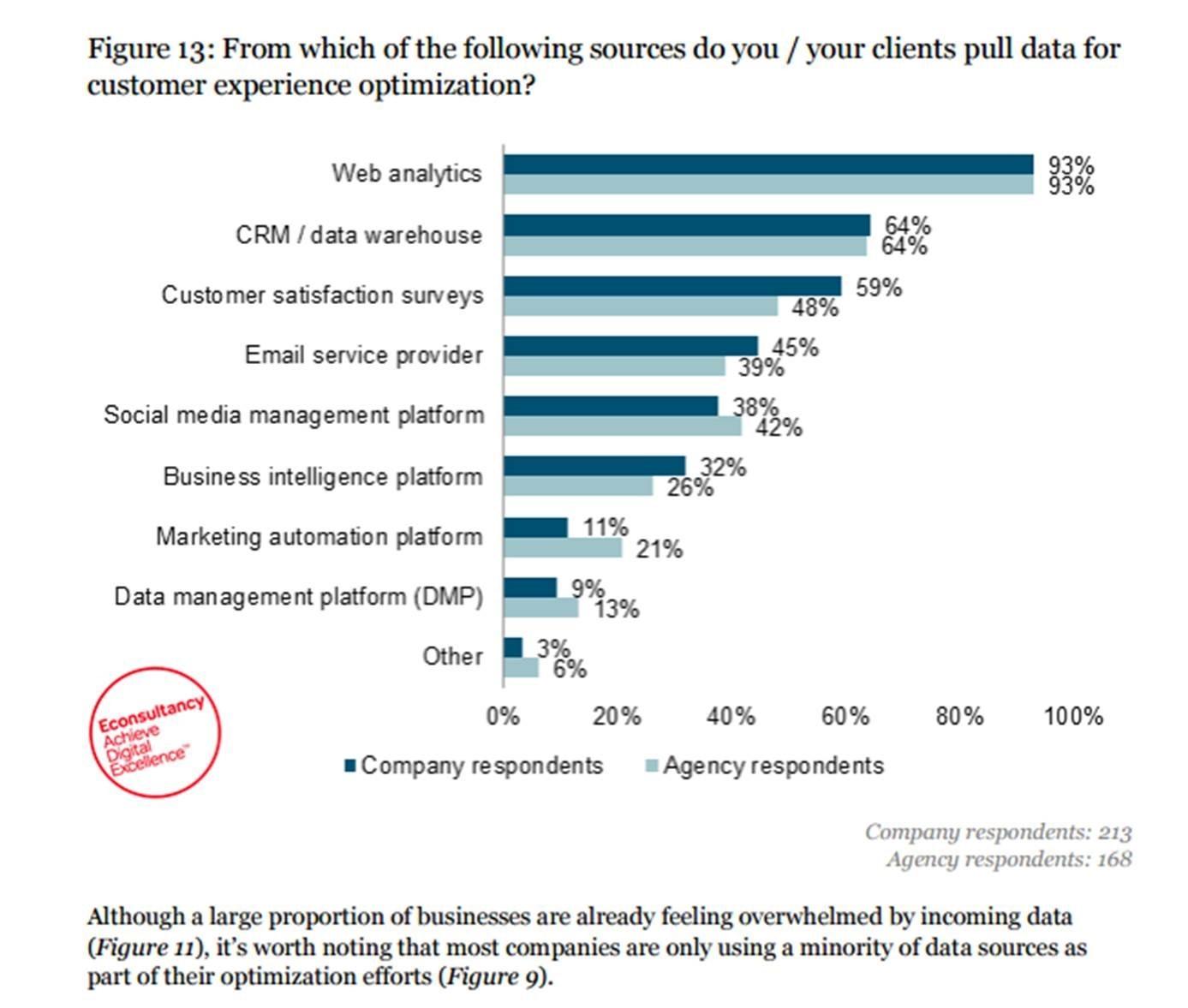 data-customer-experience-optimization