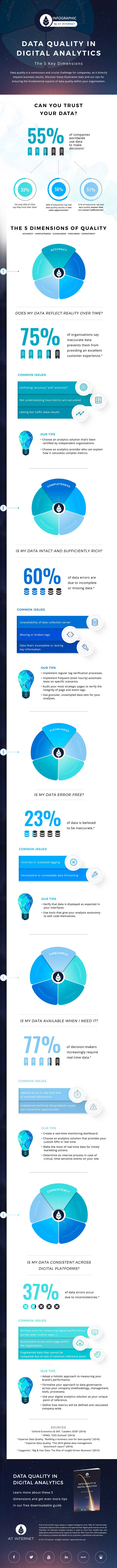 Infographic 5 keys to Data Quaty in Digital Analytics
