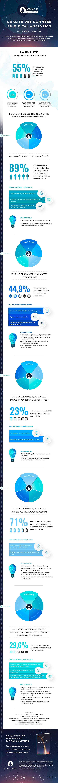 Infographie Qualité des données - AT Internet