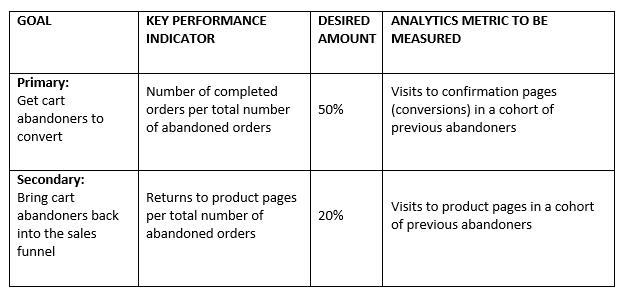 Goals-and-KPIs