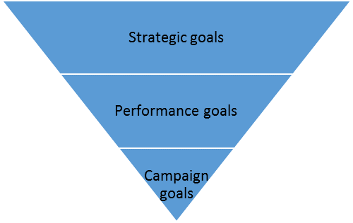 goal-pyramid