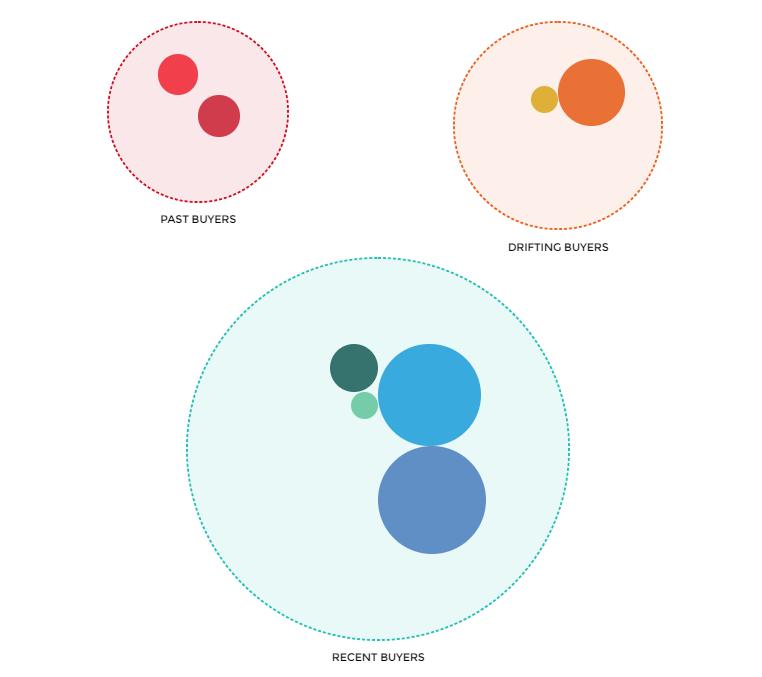 RFM-segmentation-circle