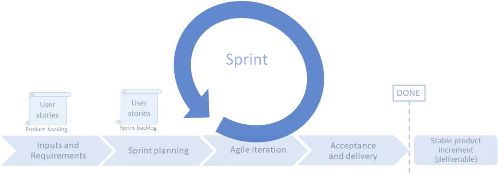 agile-illustration-sprint-method