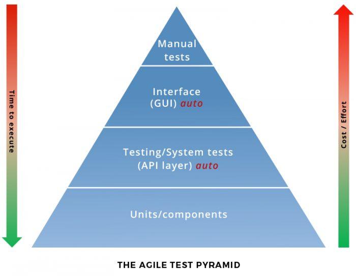 agile-test-pyramid