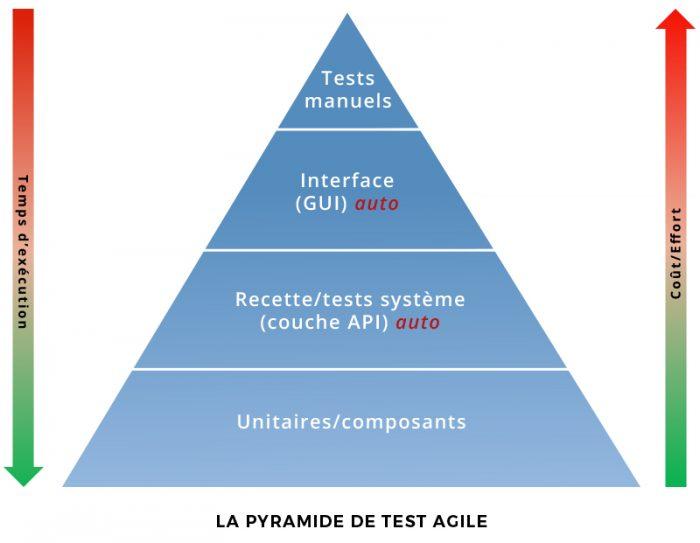 Pyramide-test-agile