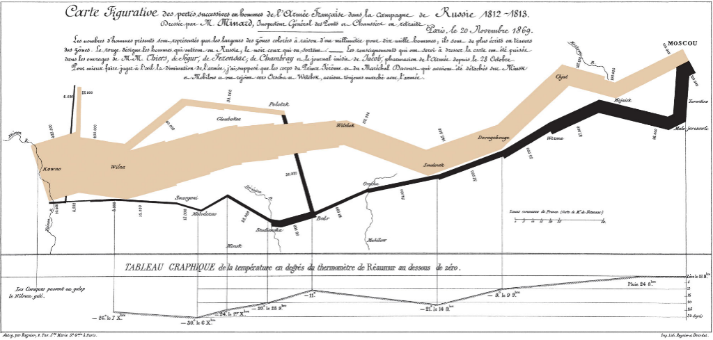 graphic-data-napoleon-russia-temperature