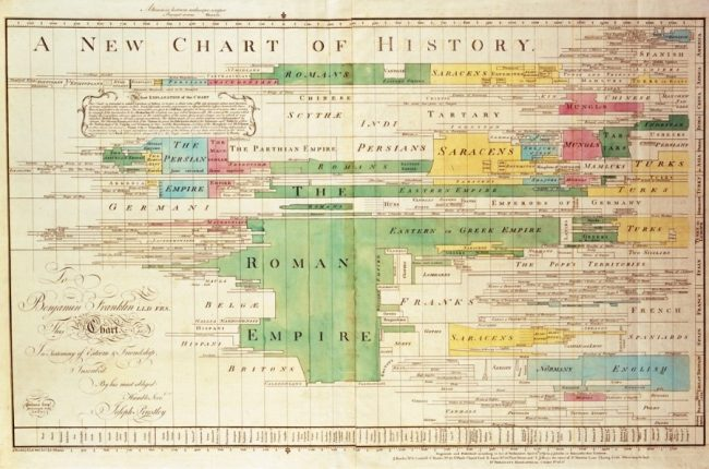 data-chart-history-nations