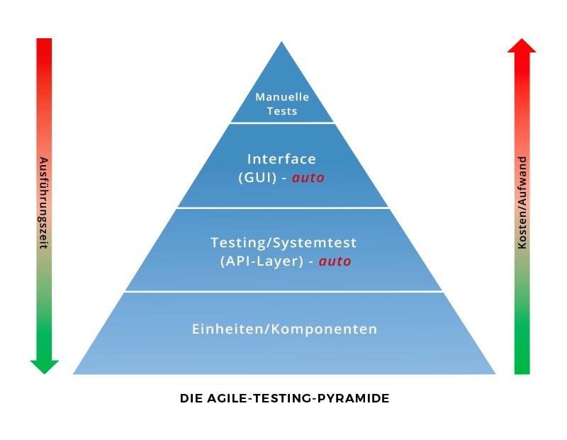 agile-testing-pyramide