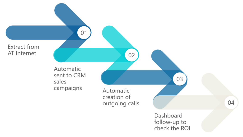 outgoing-calls-automatisation-process