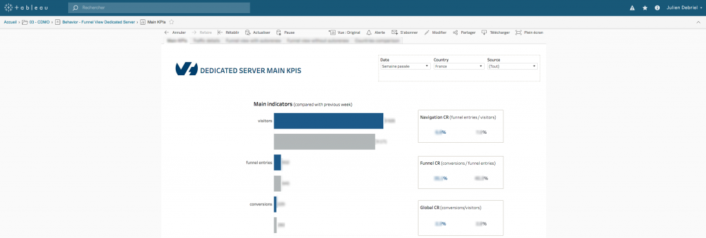 Dedicated server main KPI