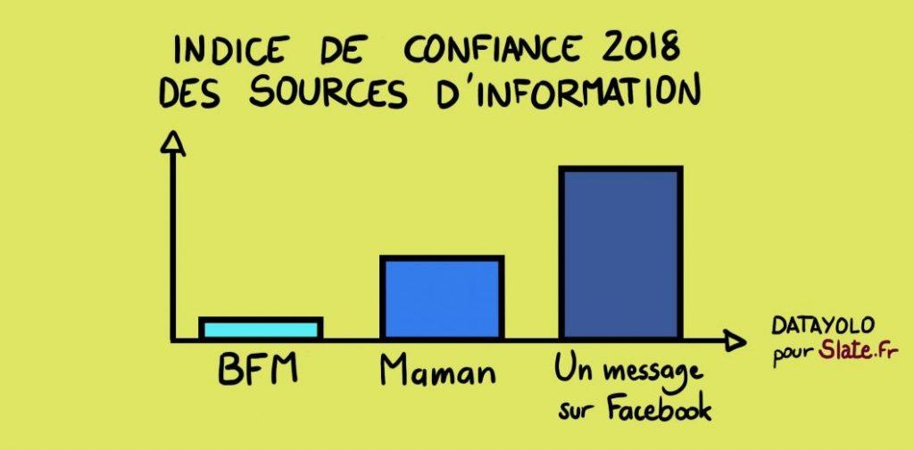 sondage-confiance-information