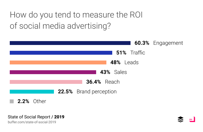 How do you measure ROI of social media ad