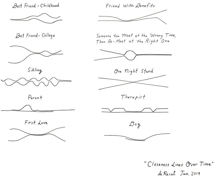 Closeness Lines Over Time