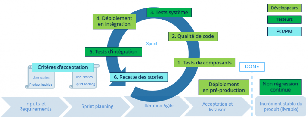 Processus test logicial