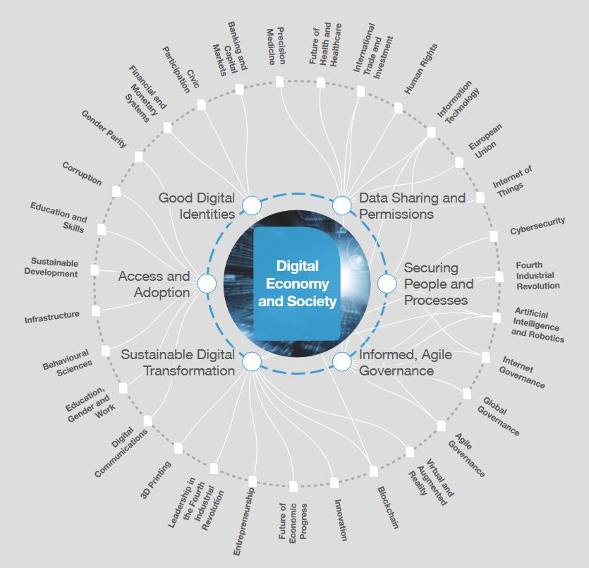 Digital economy and society map World Economic Forum